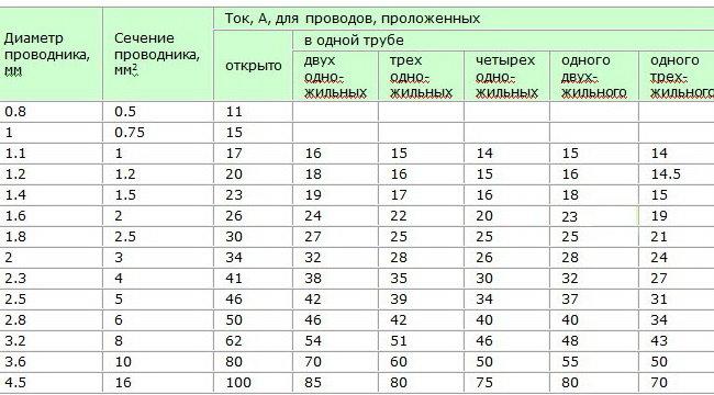 Таблица сечений полупроводника